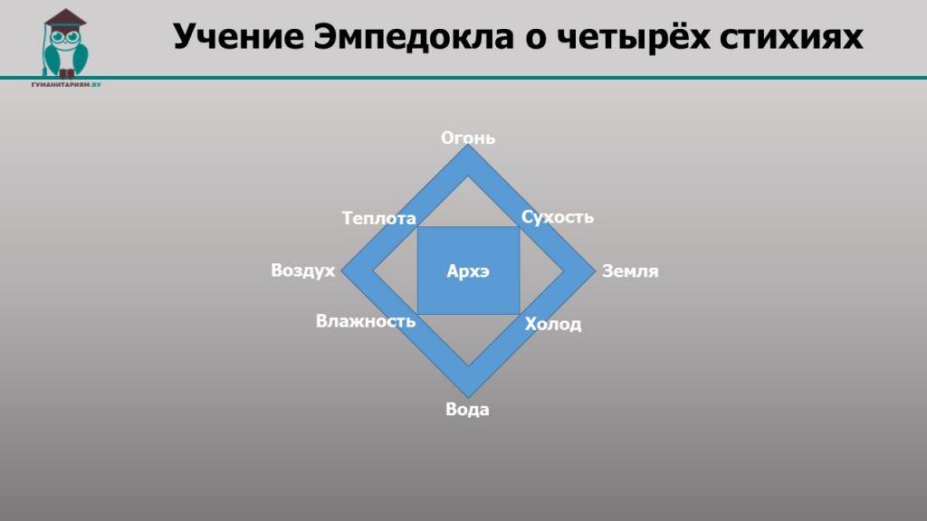 Философ Эмпедокл Первоначало