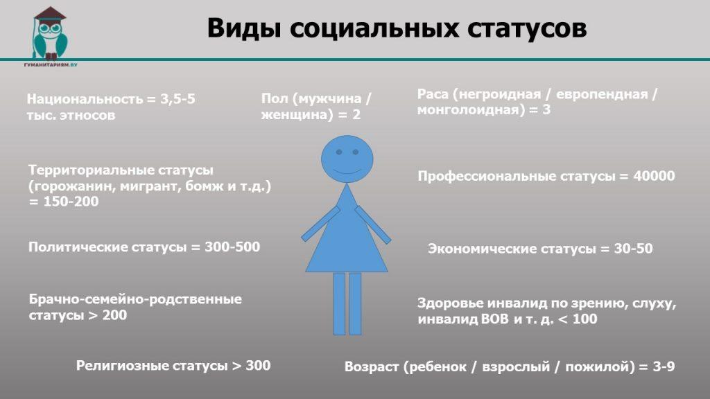 Виды социальных статусов